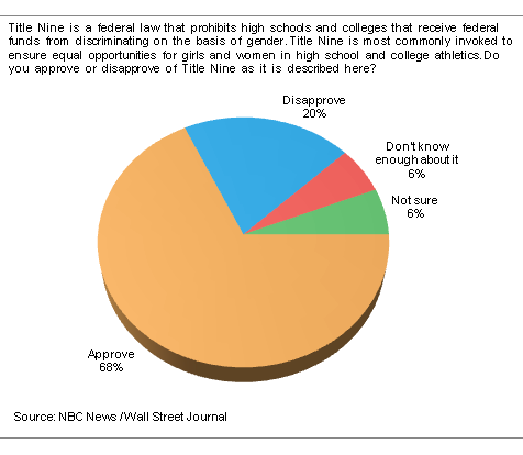 Survey results before enacting Title Nine, from news archives of NBC/WSJ